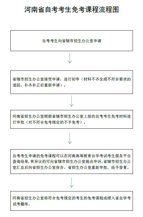 计算机nit成绩查询_个人办事办事指南_河南省教育厅便民服务大厅
